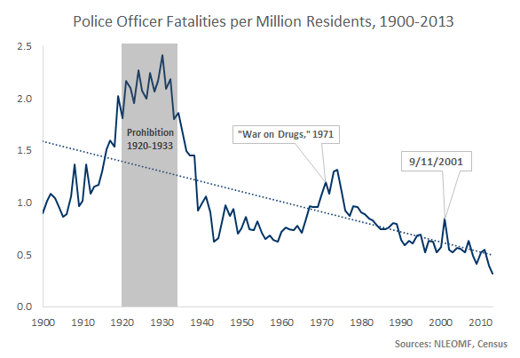 Officer Fatalities
